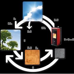 Защо да изберем пелети за отопление - плюсове и минуси